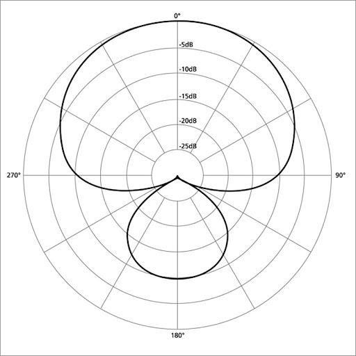Диаграммы направленности Alctron UM900