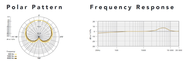 диаграммы направленности RODE NT-USB