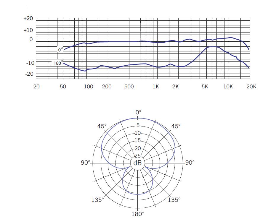 Samson C01U PRO USB диаграмма направленности
