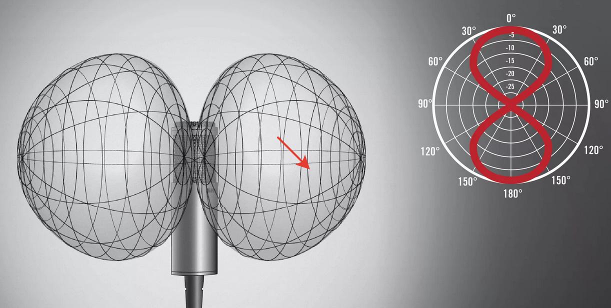 Двунаправленный микрофон, «восьмёрка»