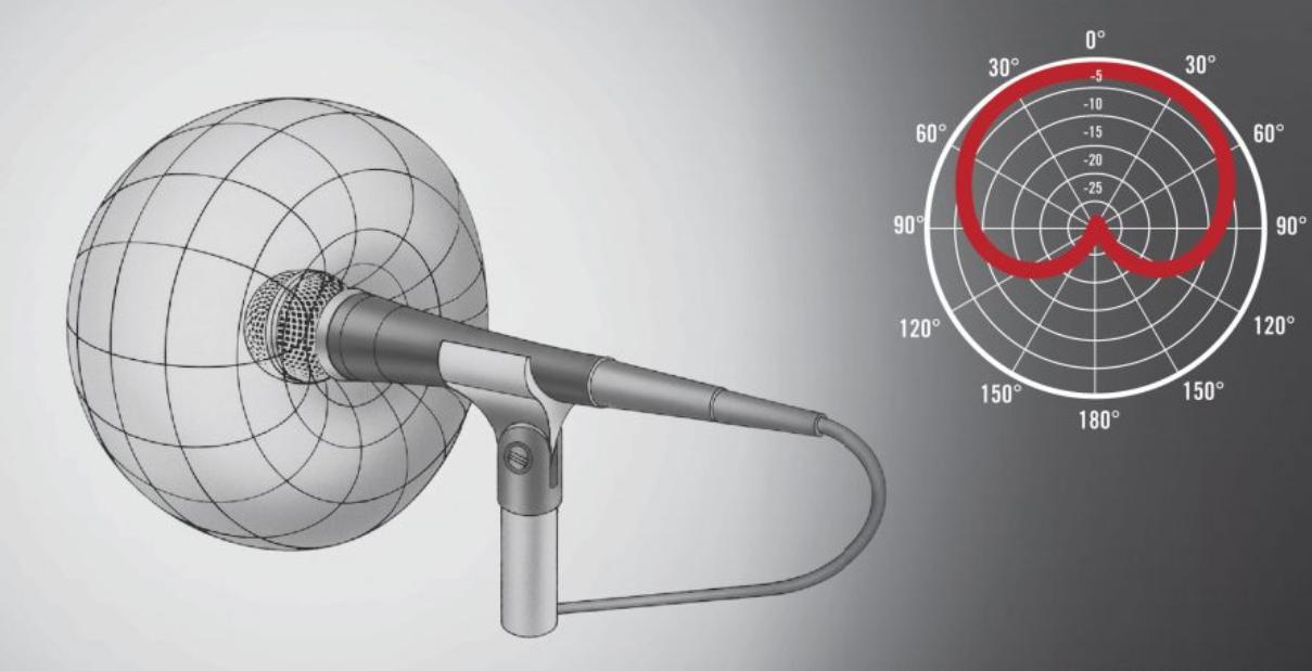 Однонаправленный микрофон